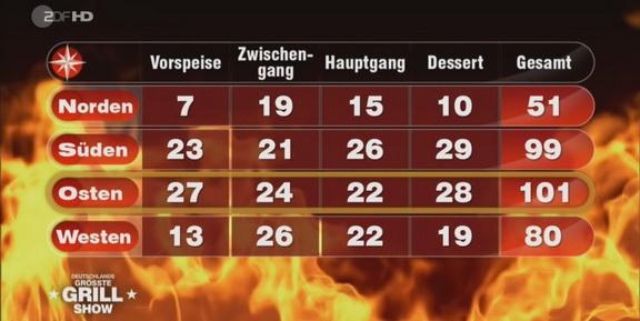 Cliparts.TV Spieletechnik Deutschlands grösste Grillshow 2013 - Copyright ZDF 2013 - 288_009