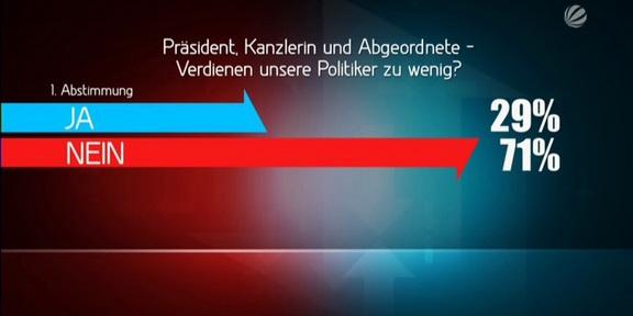Eins_gegen_Eins_Grafik_Abstimmung1_288