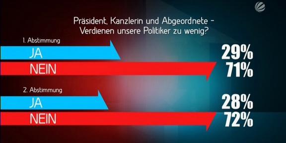Eins_gegen_Eins_Grafik_Abstimmung2_288