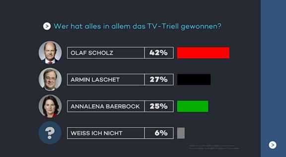 Cliparts.tv Spieletechnik für das TV-Triell - Copyright 2021 ProSiebenSAT.1 - 324 003